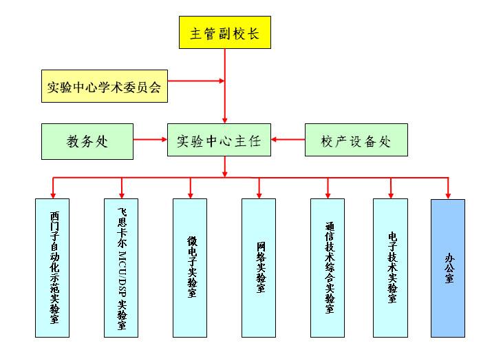 一,组织结构